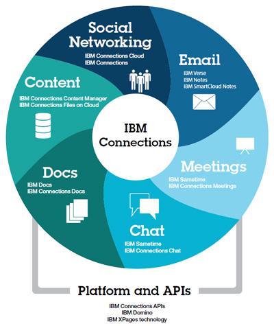 Social For Your Enterprise